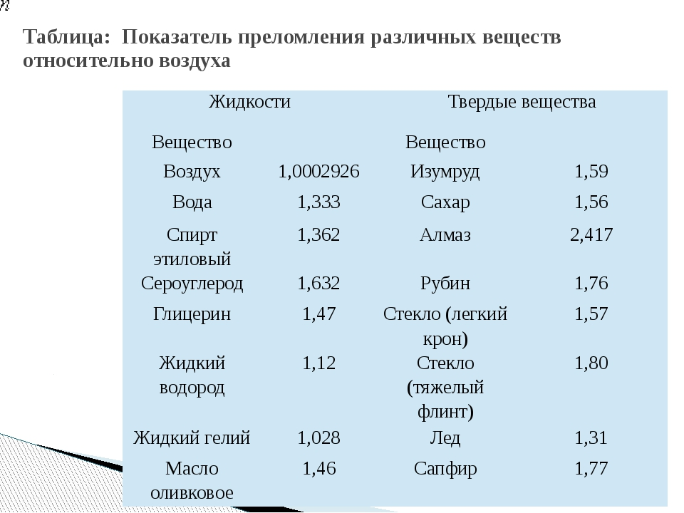 Таблица: Показатель преломления различных веществ относительно воздуха Жидкос...