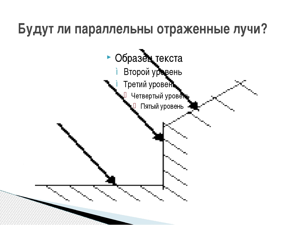 Будут ли параллельны отраженные лучи?