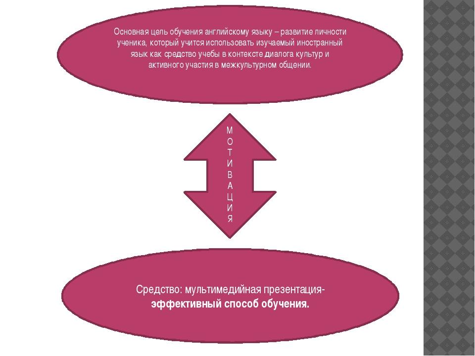 Основная цель обучения английскому языку – развитие личности ученика, который...