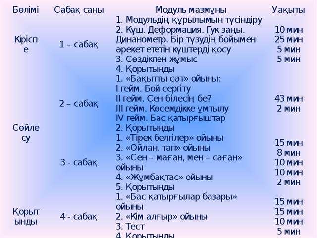 Бөлімі Сабақ саны Модуль мазмұны Уақыты Кіріспе 1 – сабақ 1. Модульдің құрылы...