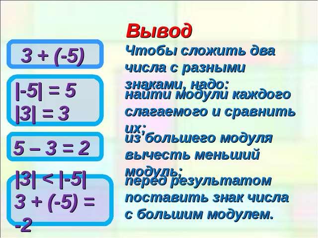 Вывод 3 + (-5) Чтобы сложить два числа с разными знаками, надо: |-5| = 5 |3|...