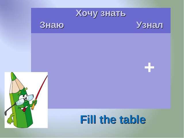 Fill the table ЗнаюХочу знать Узнал      +