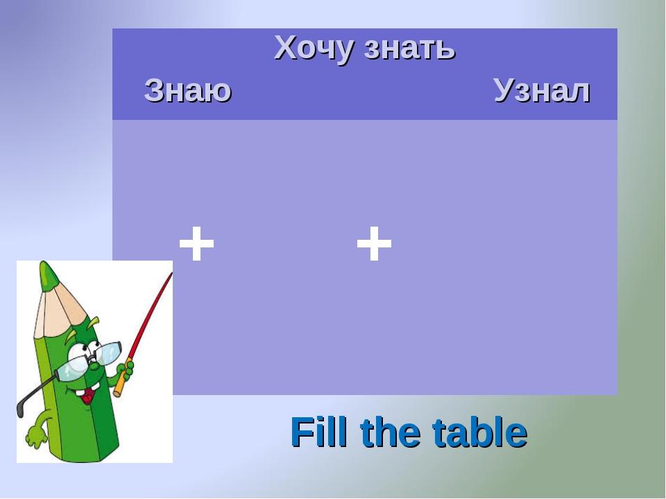 Fill the table ЗнаюХочу знать Узнал  +  +