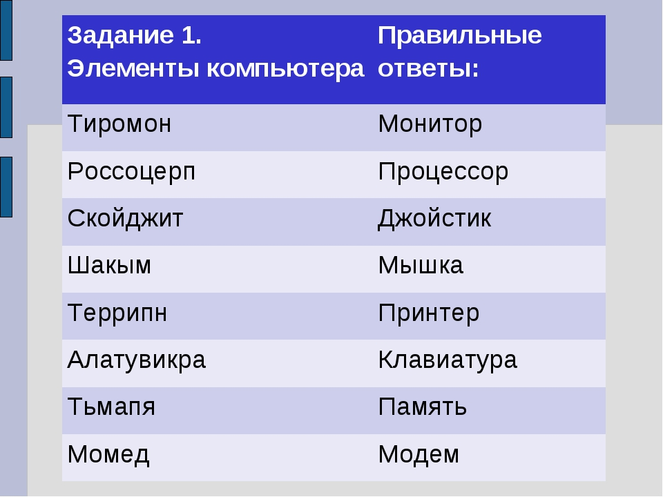 Задание 1. Элементы компьютераПравильные ответы: ТиромонМонитор Россоцерп...