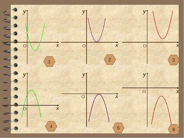 х y O х y O х y O х y O х y O х y O 1 2 3 4 5 6