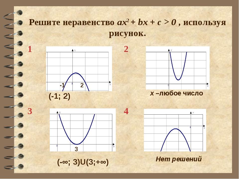 Решите неравенство ax2 + bx + c > 0 , используя рисунок. -1 2 3 (-1; 2) х –лю...