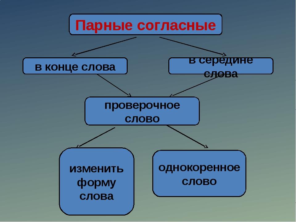 Парные согласные в конце слова в середине слова проверочное слово изменить фо...