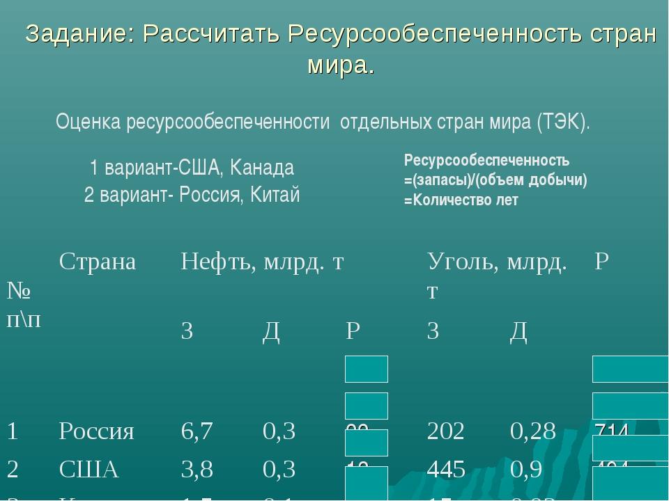 Задание: Рассчитать Ресурсообеспеченность стран мира. Оценка ресурсообеспечен...