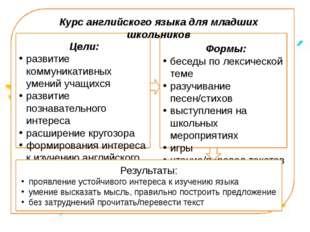 Цели: развитие коммуникативных умений учащихся развитие познавательного инте