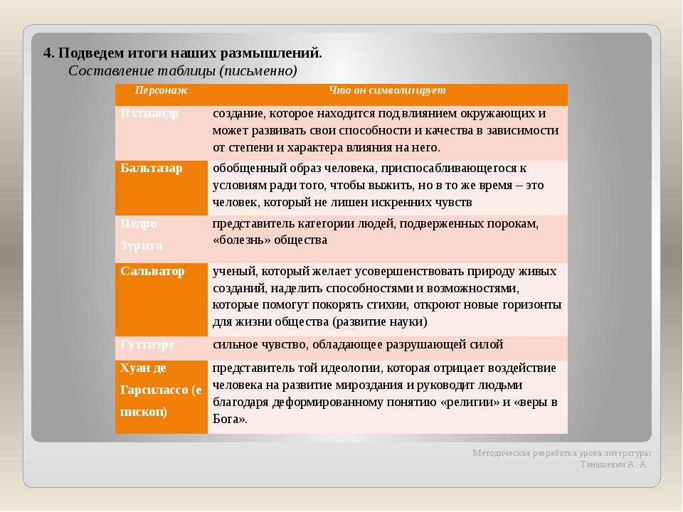 4. Подведем итоги наших размышлений. Составление таблицы (письменно) Методиче...