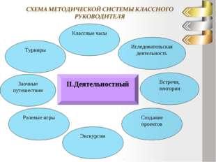 ІІ.Деятельностный Турниры Встречи, лектории Иследовательская деятельность Кла