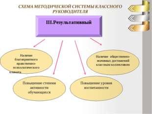 ІІІ.Результативный Наличие благоприятного нравственно- психологического клима