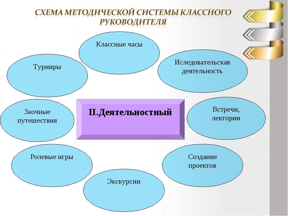 ІІ.Деятельностный Турниры Встречи, лектории Иследовательская деятельность Кла...