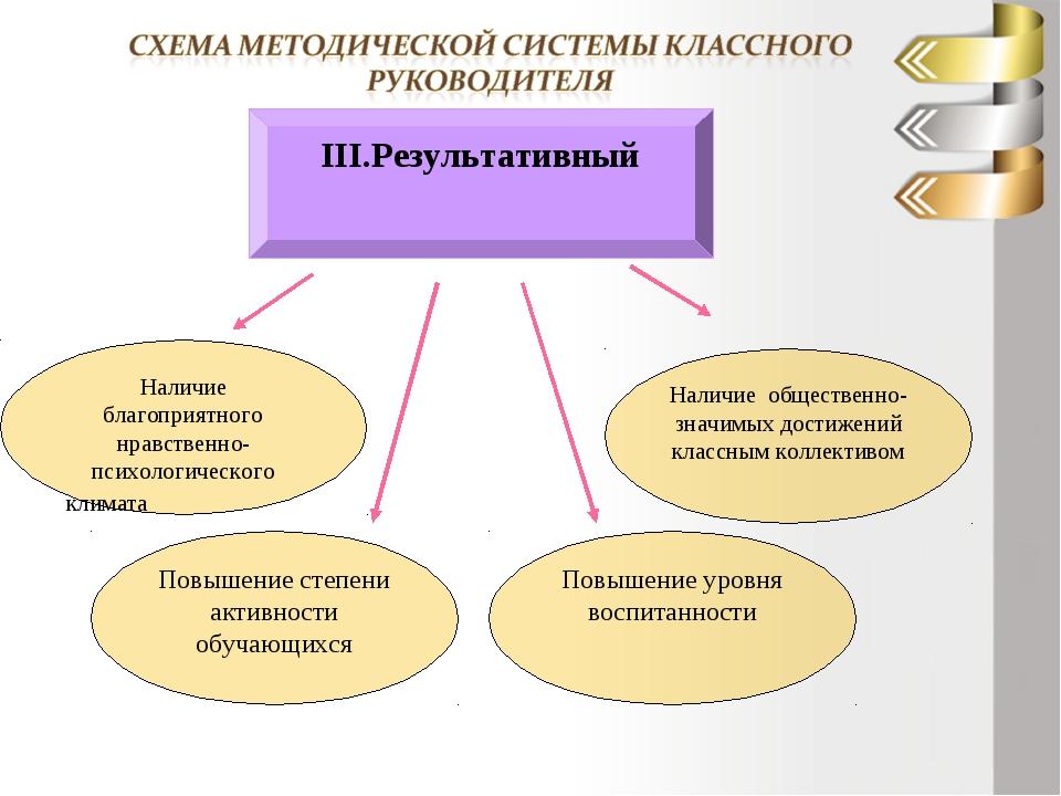 ІІІ.Результативный Наличие благоприятного нравственно- психологического клима...