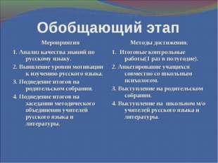 Обобщающий этап МероприятияМетоды достижения. 1. Анализ качества знаний по р
