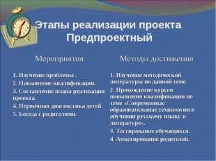 Этапы реализации проекта Предпроектный МероприятияМетоды достижения 1. Изуче