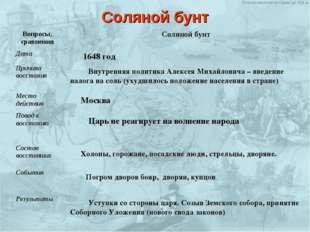 Внутренняя политика Алексея Михайловича – введение налога на соль (ухудшилось