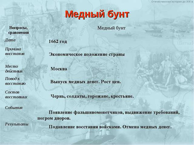 Медный бунт Экономическое положение страны 1662 год Москва Выпуск медных дене...