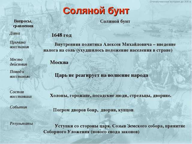 Внутренняя политика Алексея Михайловича – введение налога на соль (ухудшилось...