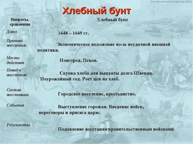 1648 – 1649 гг. Экономическое положение из-за неудачной внешней политики....