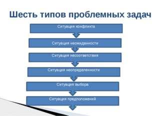 Шесть типов проблемных задач Ситуация неожиданности Ситуация конфликта Ситуац
