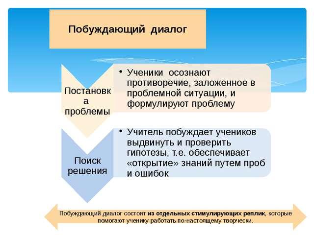 Побуждающий диалог Побуждающий диалог состоит из отдельных стимулирующих репл...