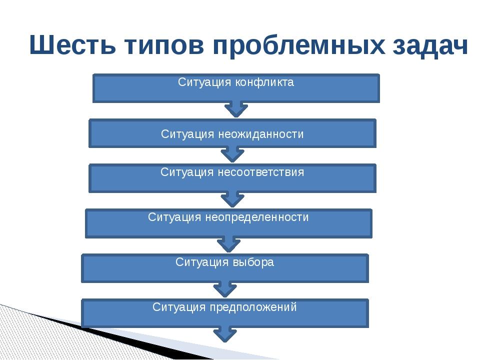Шесть типов проблемных задач Ситуация неожиданности Ситуация конфликта Ситуац...