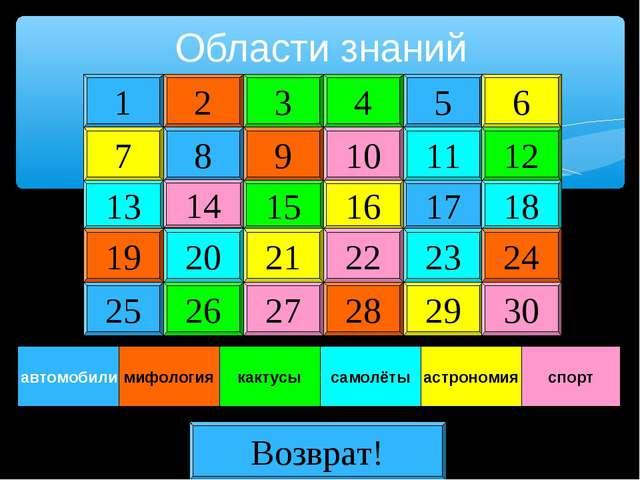 Области знаний 1 2 7 8 13 19 25 14 20 26 3 4 5 9 10 11 15 16 17 21 22 23 27 2...