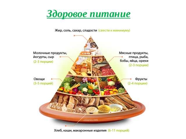 Здоровое питание Здоровое питание