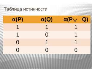 Таблица истинности α(Р) α(Q) α(РQ) 1 1 1 1 0 1 0 1 1 0 0 0