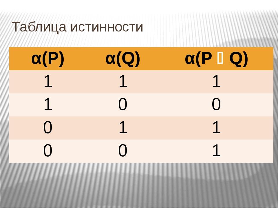 Таблица истинности α(Р) α(Q) α(РQ) 1 1 1 1 0 0 0 1 1 0 0 1