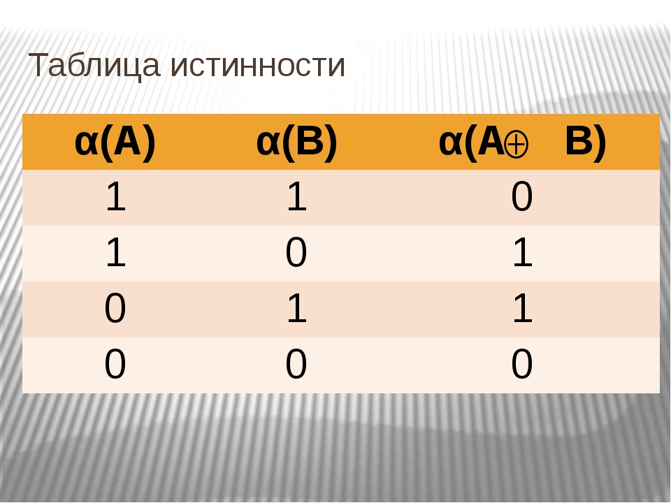 Таблица истинности α(А) α(В) α(АВ) 1 1 0 1 0 1 0 1 1 0 0 0