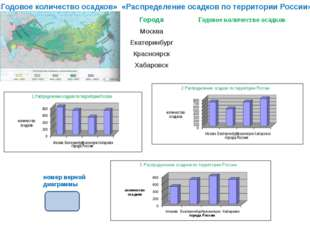 «Годовое количество осадков» «Распределение осадков по территории России» ном