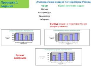 Проверка 1 задания «Распределение осадков по территории России» Верная диагра