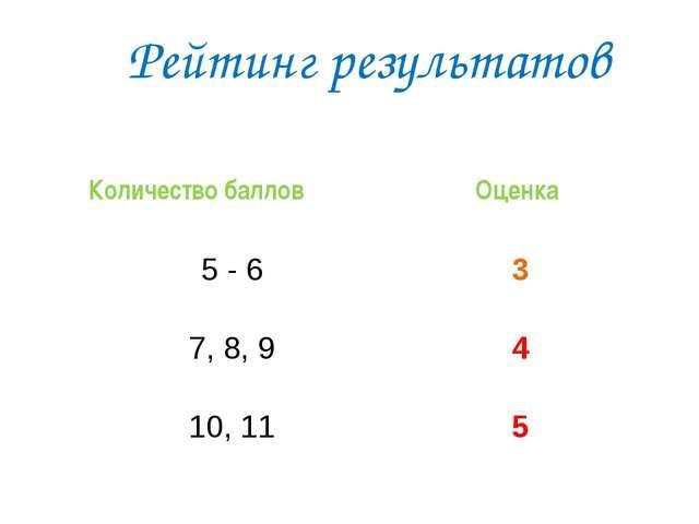 Рейтинг результатов Количество баллов Оценка 5 - 6 3 7, 8, 9 4 10, 11 5