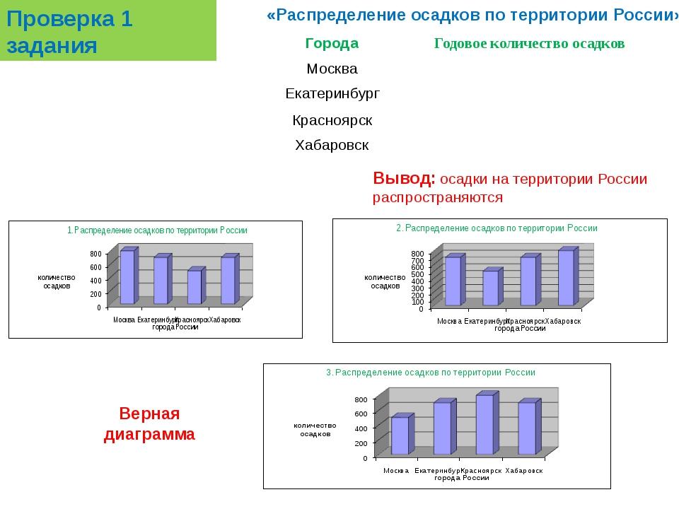 Проверка 1 задания «Распределение осадков по территории России» Верная диагра...
