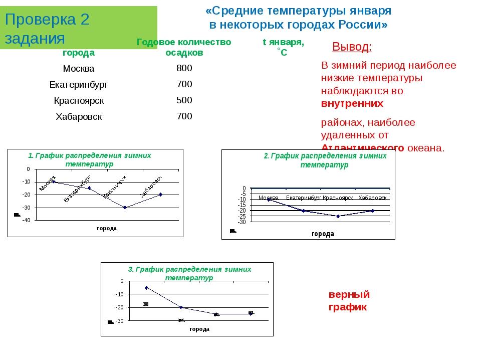 Проверка 2 задания «Средние температуры января в некоторых городах России» Вы...