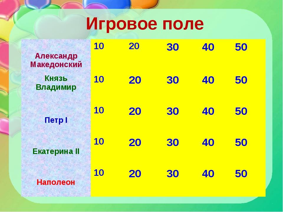 Игровое поле Александр Македонский1020304050 Князь Владимир10203040...