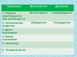 Признаки Фотосинтез Дыхание 1. Энергия освобождается или используется Исполь