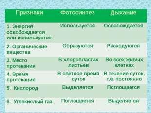 Признаки Фотосинтез Дыхание 1. Энергия освобождается или используется Использ