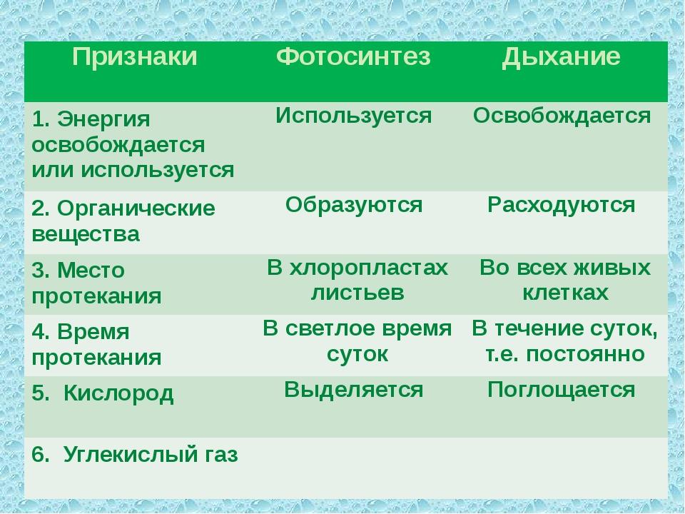 Признаки Фотосинтез Дыхание 1. Энергия освобождается или используется Исполь...