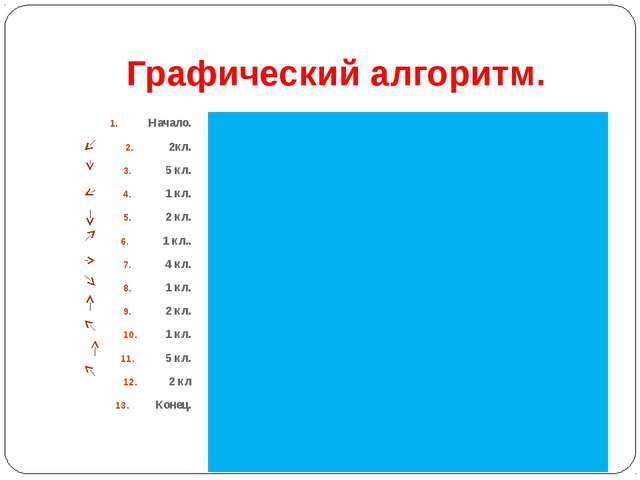 Графический алгоритм. Начало. 2кл. 5 кл. 1 кл. 2 кл. 1 кл.. 4 кл. 1 кл. 2 кл....