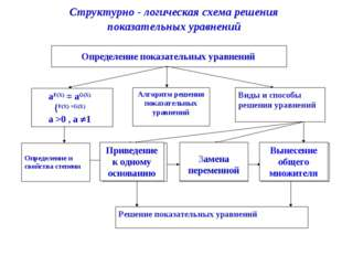 Алгоритм решения показательных уравнений Виды и способы решения уравнений Опр
