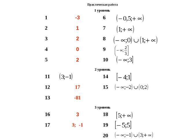 Практическая работа 1 уровень  1-36 217 328 409 5210 2 урове...