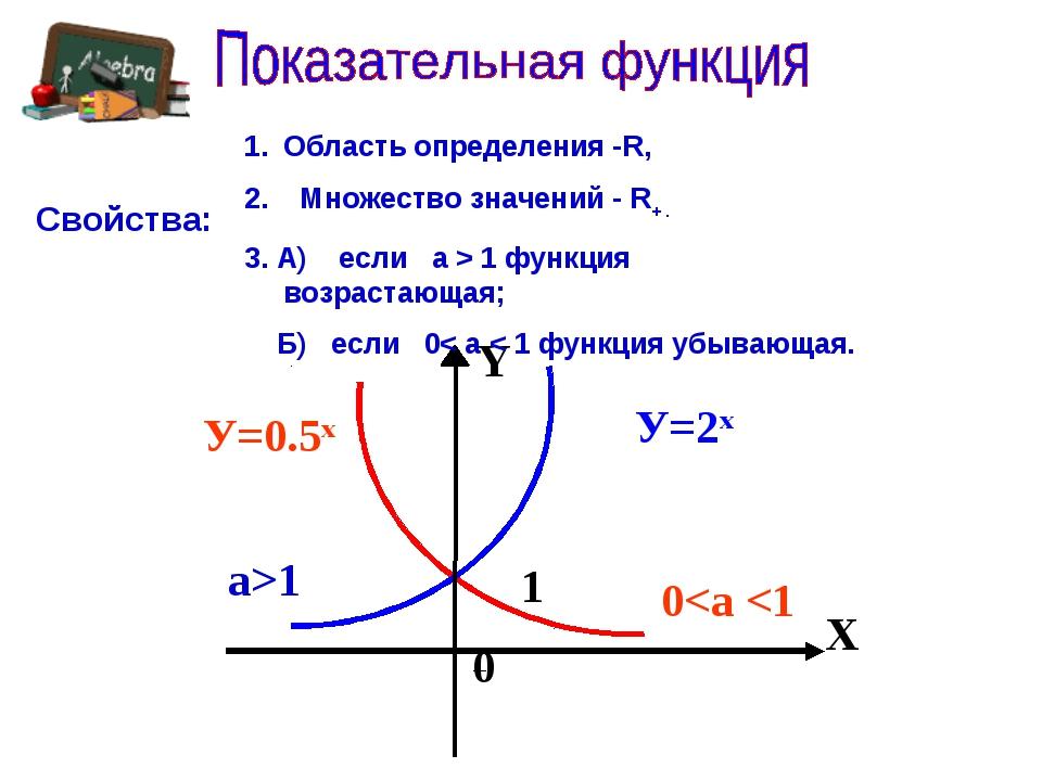 0 1 функция возрастающая; Б) если 0< а < 1 функция убывающая. Свойства: