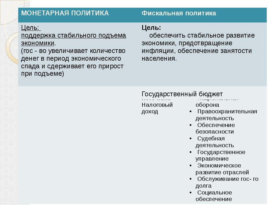 МОНЕТАРНАЯ ПОЛИТИКА Фискальная политика Цель: поддержка стабильного подъема э...