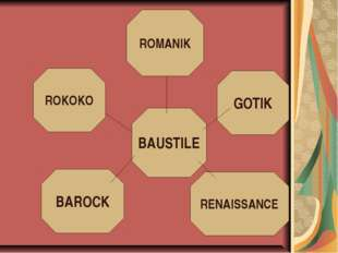 BAUSTILE BAROCK RENAISSANCE ROMANIK ROKOKO GOTIK