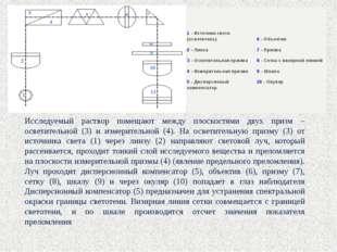 Исследуемый раствор помещают между плоскостями двух призм – осветительной (3)