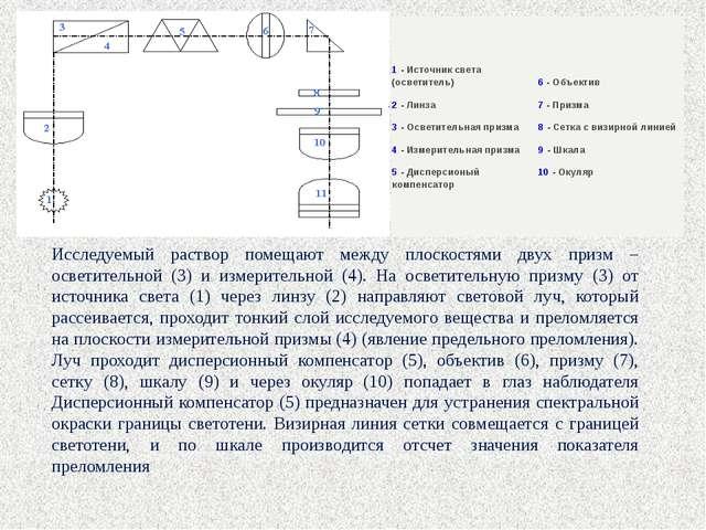 Исследуемый раствор помещают между плоскостями двух призм – осветительной (3)...