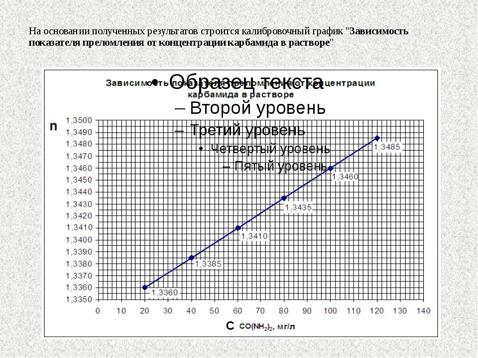 """На основании полученных результатов строится калибровочный график """"Зависимос..."""